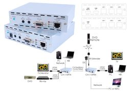 HDMI / IR / RS232 / ETHERNET EXTENDER OVER CAT5e/6