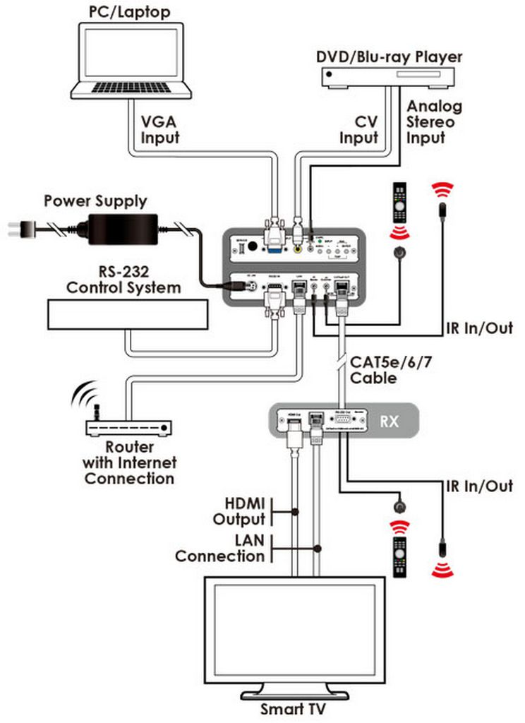ch cv over cat5e  6  7 transmitter with video